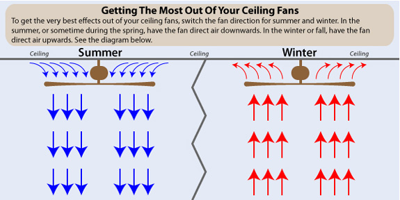 Ceiling Fans Are Frequently An Effective Solution For Thermal Zones. Always  Select A Ceiling Fan That Allows You To Switch Between Moving Air Upwards  ...