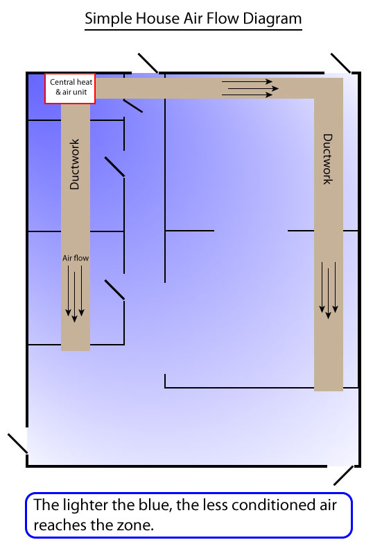 House air flow diagram