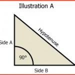 The Hypotenuse – Use It For Squaring Your Work