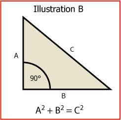The Hypotenuse Use It For Squaring Your Work Steadman