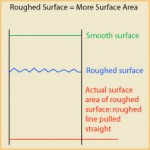 How To Increase Surface Area For Adhesives