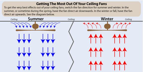 Ceiling Fan Airflow Chart Energywarden