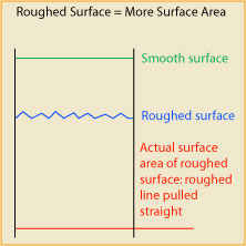 surface-area diagram